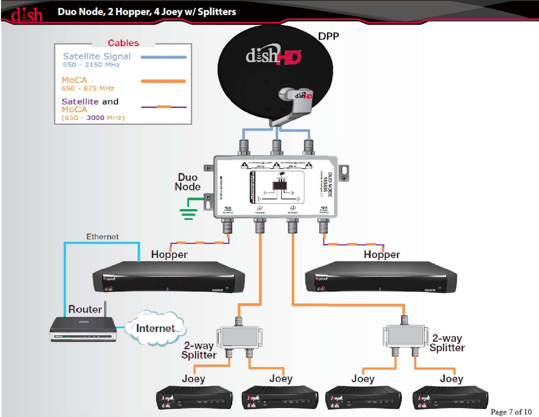 Dish Network Hopper Dhcp Issue Chris Colottis Blog Networking Ethernet Wiring
