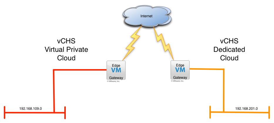 vCloud Air_VPC_DC_Net
