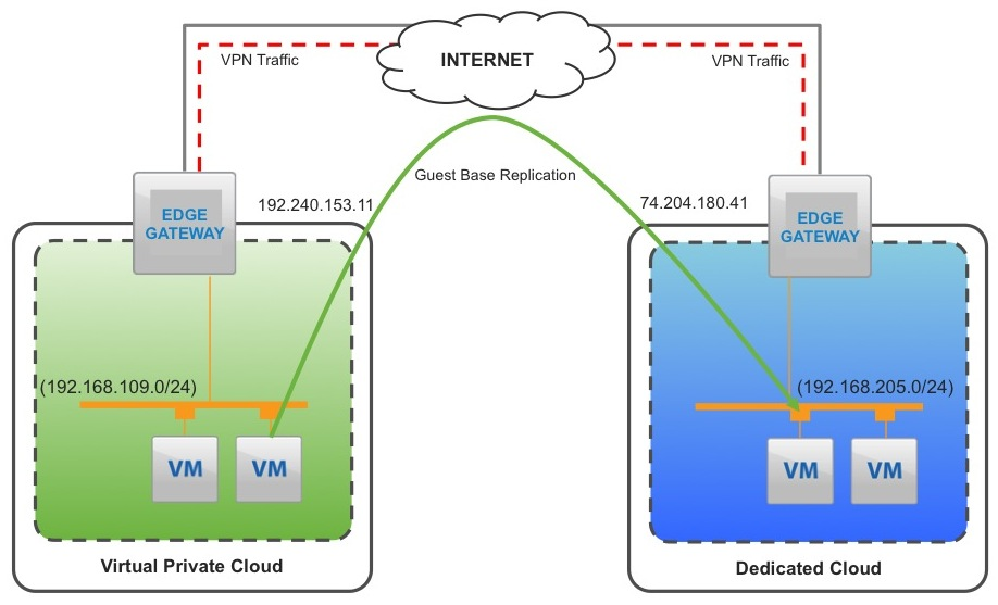 How To Use vCloud Air For Disaster Recovery