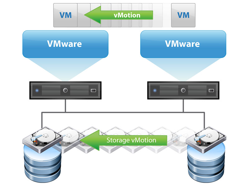 Don't Be Confused VMware HA != VMotion • Chris Colotti's Blog